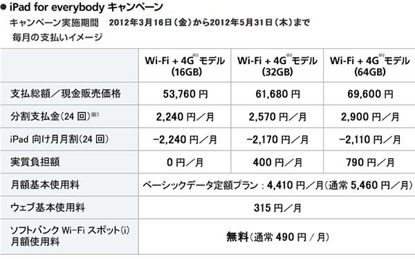 第3世代iPadの価格表