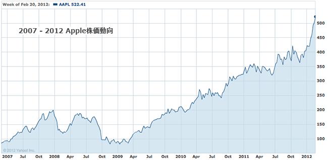 Apple株価動向