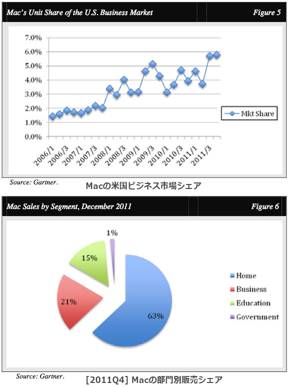 Mac法人向け販売の推移