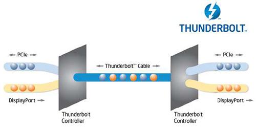 Thunderbolt システム