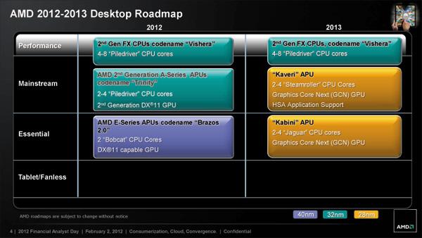 AMDデスクトップCPUロードマップ 2012〜2013