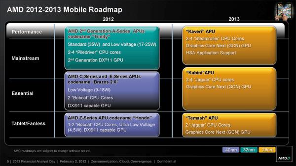 AMDモバイルCPUロードマップ 2012〜2013