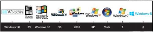 Windows ロゴの歴史