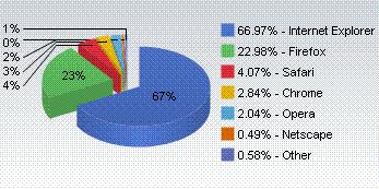 2009年8月/Webブラウザ市場シェア