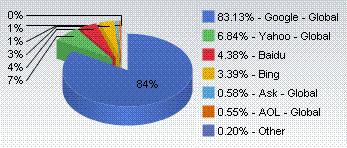 2009年9月 検索エンジンシェア