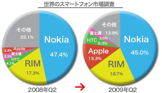 2009年第2四半期 世界スマートフォン市場シェア