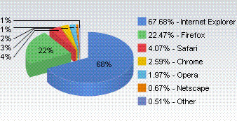 Webブラウザ市場シェア
