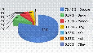 検索エンジン市場シェア
